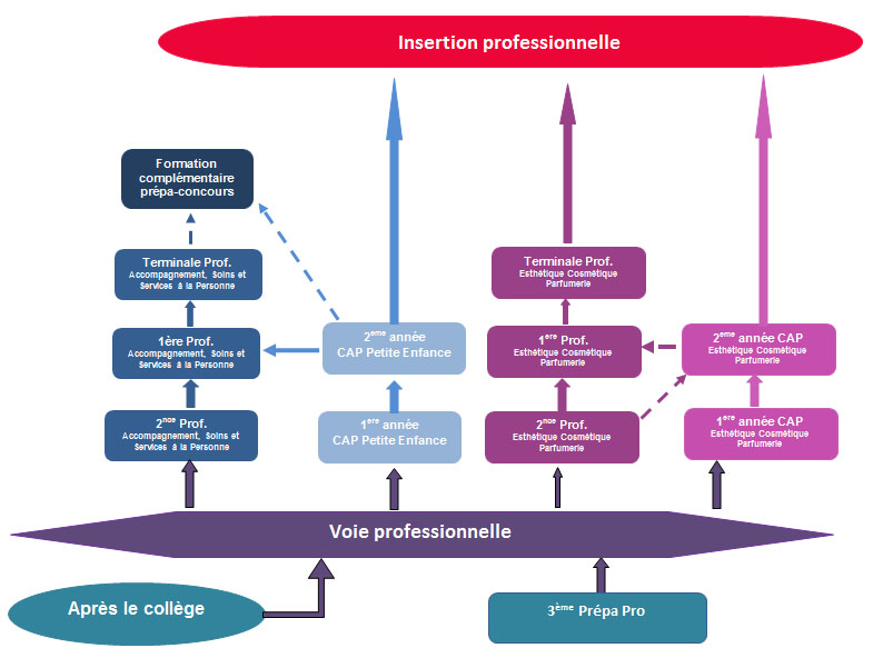 formations-lycee-professionnel-sainte-sophie